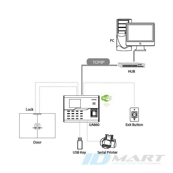 sơ đồ kết nối của ZKteco UA860