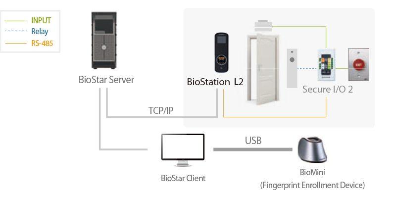 Suprema Biostation L2 BSL2-OE