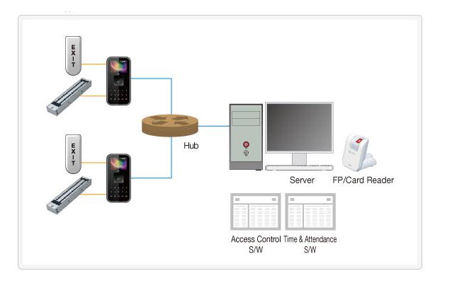 Sơ đồ kết nối kiểm soát truy cập của Virdi AC-5100