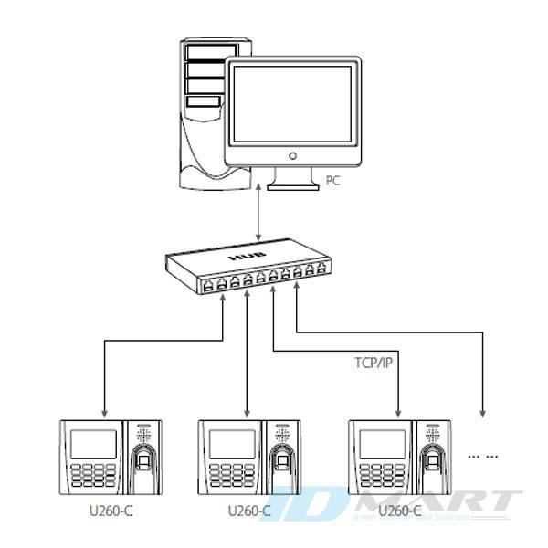 sơ đồ kết nối của máy chấm công vân tay Zkteco U260-C