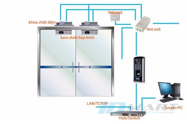 mô hình hệ thống máy chấm công mở cửa